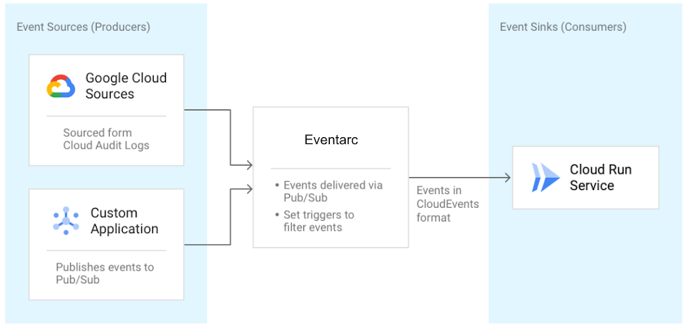 GCP – Eventarc: A unified eventing experience in Google Cloud