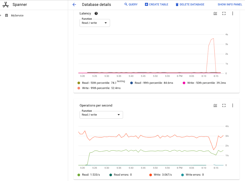Lock Statistics: Diagnose performance issues in Cloud Spanner