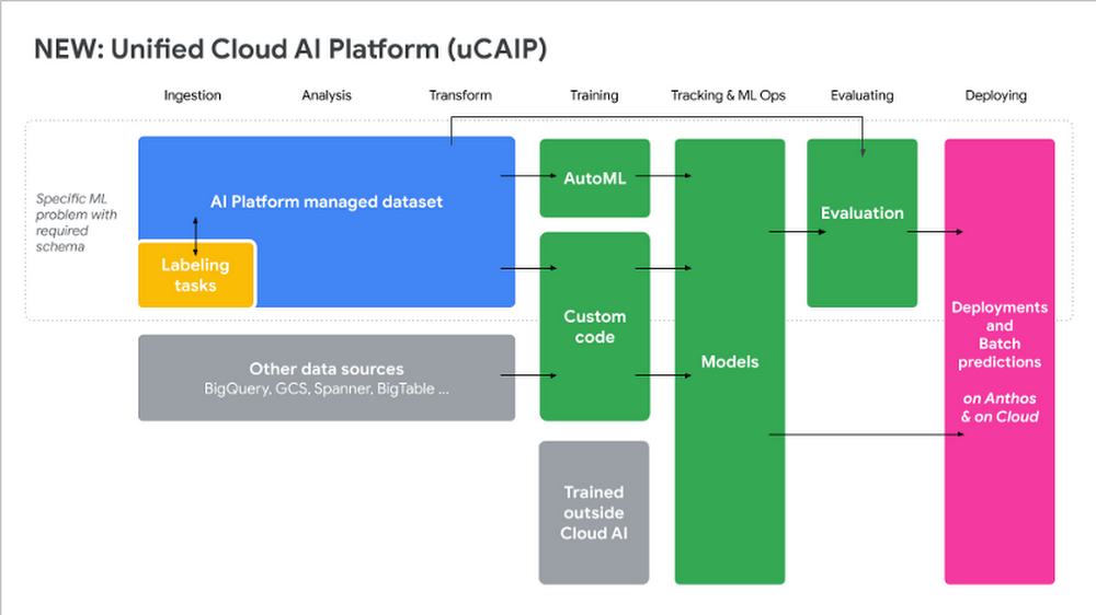 Giving the newly unified Google Cloud AI Platform a spin