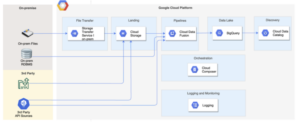 Architect your data lake on Google Cloud with Data Fusion and Composer