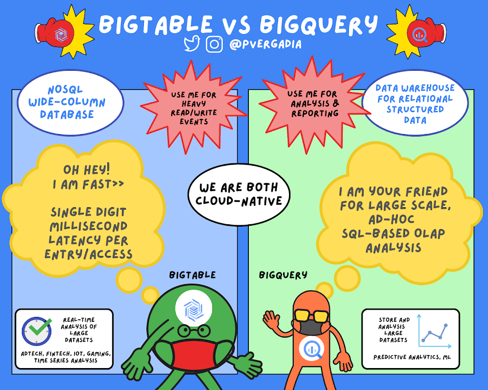 GCP – Bigtable vs. BigQuery: What's the difference?