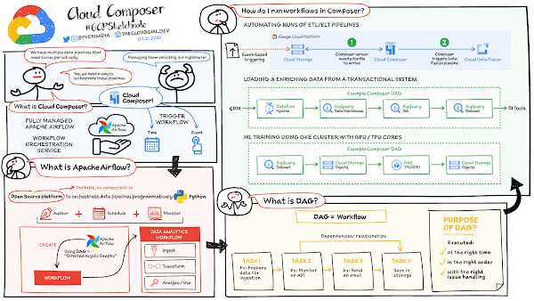 What is Cloud Composer?