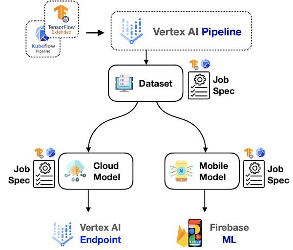 Dual deployments on Vertex AI